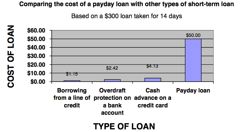 Payday loan sparks photo 4