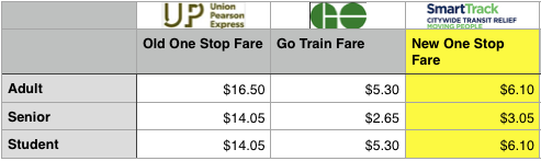 One Stop Fares; old and new.