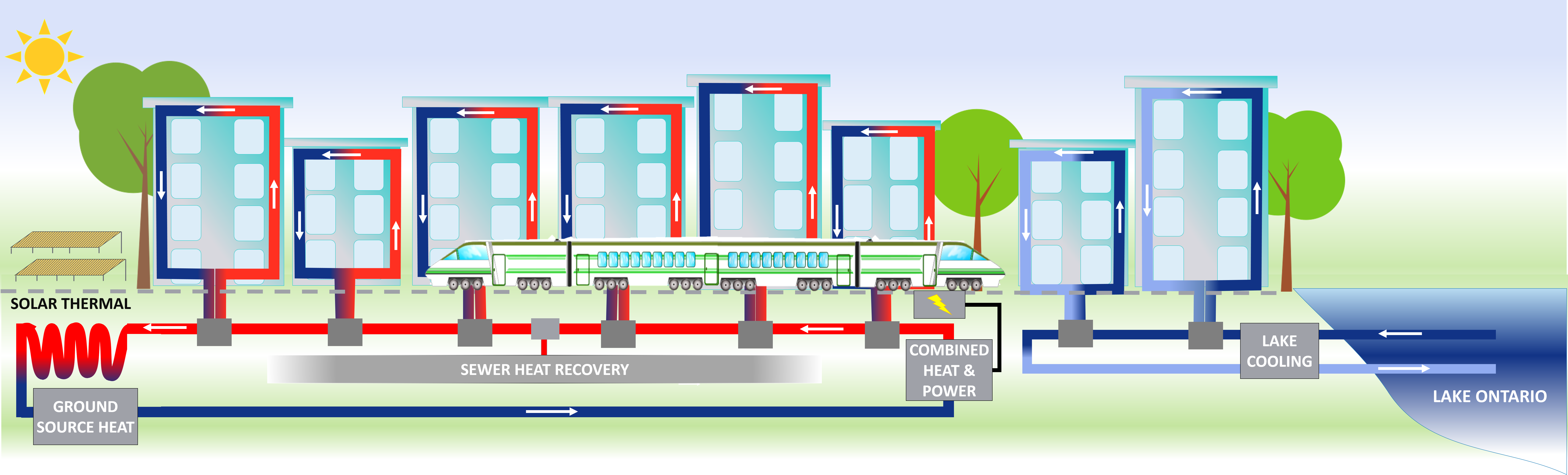 District Energy System Design